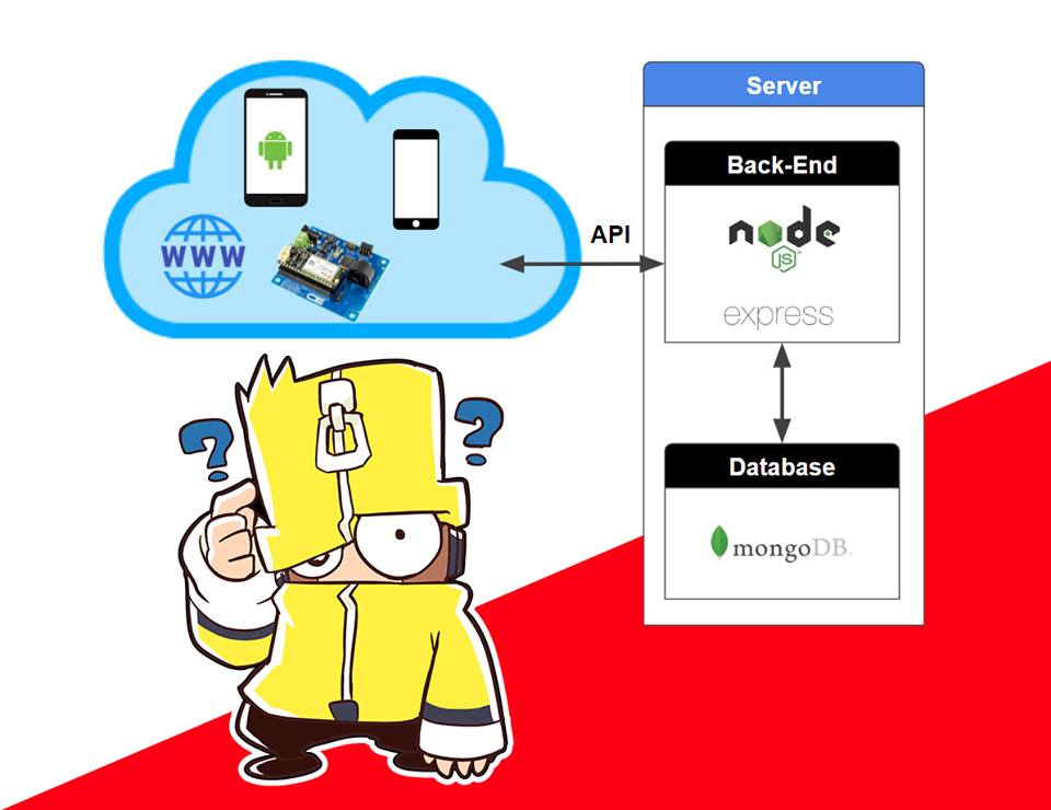 HTTP Status Codes ? ที่นักพัฒนาเว็บแอพพลิเคชั่นฝั่ง Backend ควรรู้ เมื่อทำ API