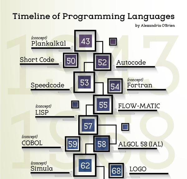 Timeline ภาษาโปรแกรมมิ่งดังๆ ที่เกิดขึ้นจนถึงปัจจุบัน